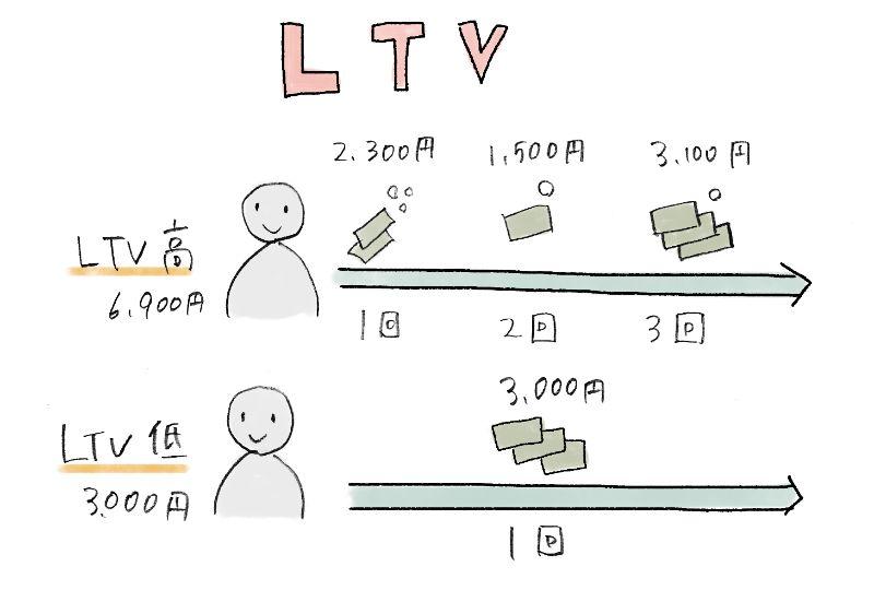 LTV(Life Time Value/ 顧客生涯価値)
